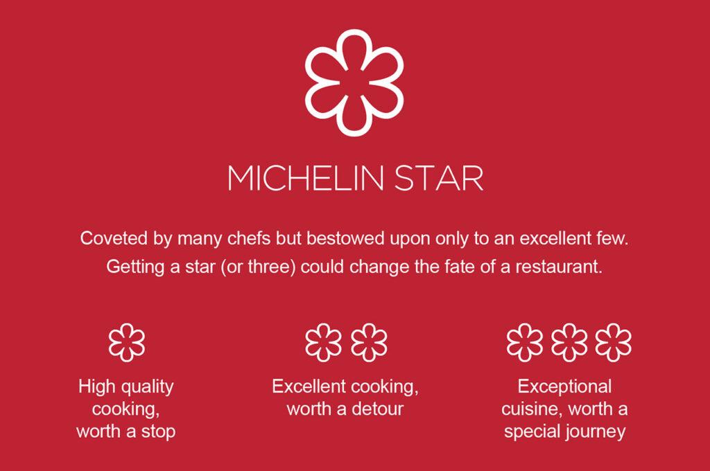 Gwiazdki Michelin